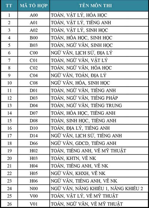 Dai hoc Van Lang cong bo diem chuan hoc ba 2020