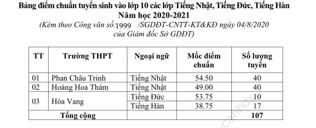 Da Nang cong bo diem chuan vao lop 10 nam 2020