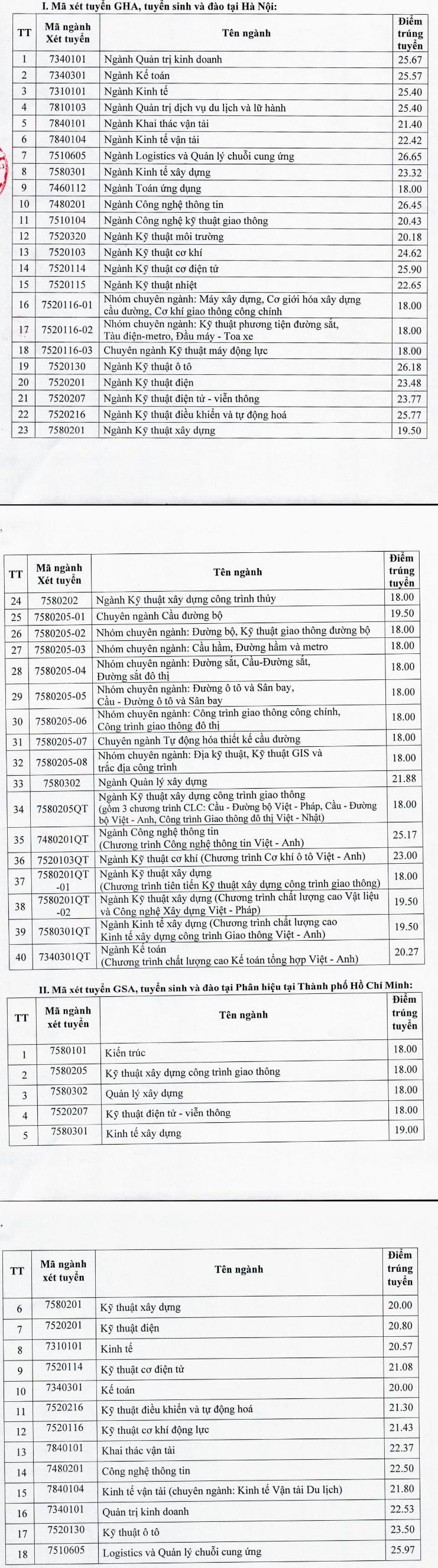 Diem chuan hoc ba Dai hoc Giao thong van tai 2020
