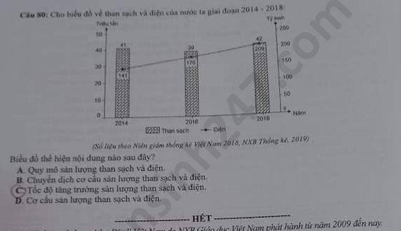 Dap an de thi Tot nghiep THPT mon Dia ma de 311 nam 2020