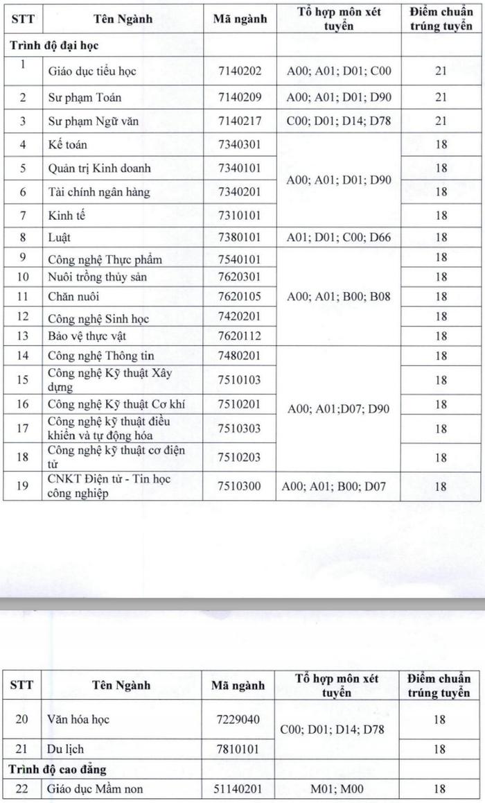 Diem chuan hoc ba Dai hoc Tien Giang nam 2020