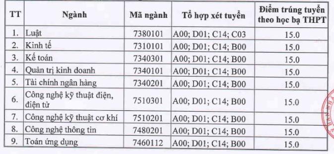 Diem chuan hoc ba Dai hoc Thai Binh nam 2020 dot 1