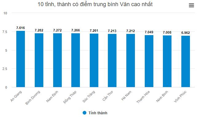 Tinh nao dung dau ca nuoc diem thi Van Tot nghiep THPT 2020?