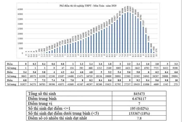 Diem thi THPT nam 2020: Co 273 diem 10 mon Toan