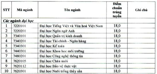 Diem chuan hoc ba Dai hoc Bac Lieu dot 1 nam 2020