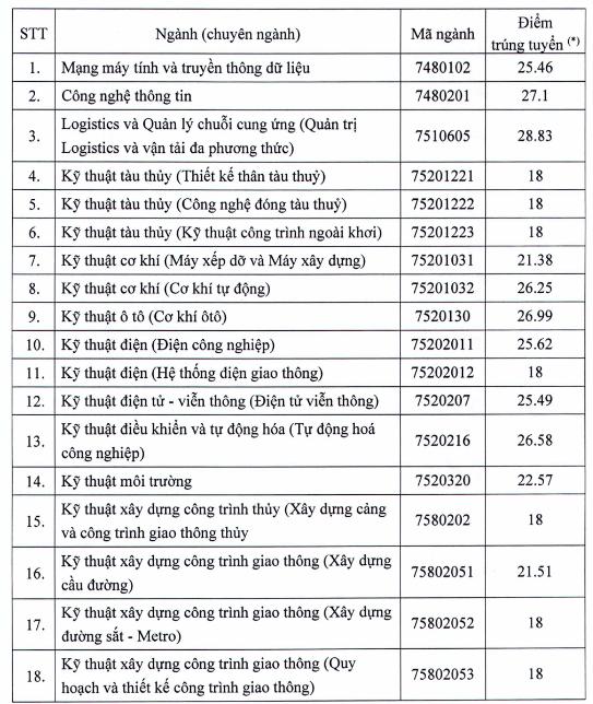 Diem chuan hoc ba DH Giao Thong Van Tai TPHCM nam 2020 dot 1