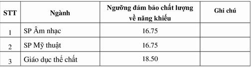 Diem san xet tuyen nam 2020 DH Su Pham Ha Noi