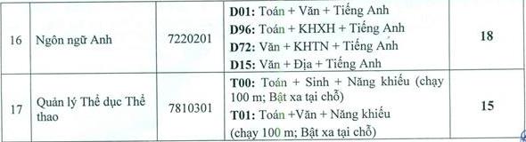 Diem chuan hoc ba DH Van Hoa, The Thao Va Du Lich Thanh Hoa 2020