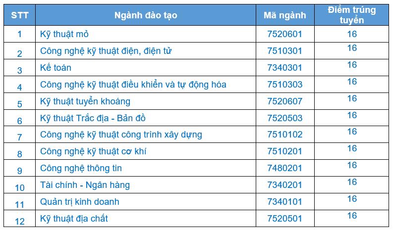Diem chuan hoc ba Dai hoc Cong Nghiep Quang Ninh nam 2020