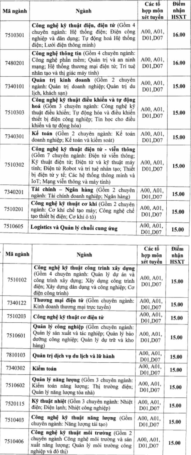 Diem san XT truong Dai hoc  Dien Luc nam 2020