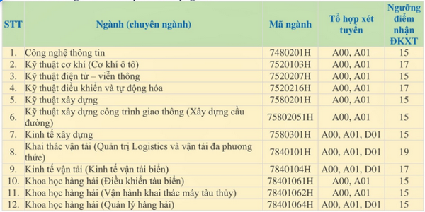 Diem san xet tuyen nam 2020 DH Giao Thong Van Tai TP.HCM