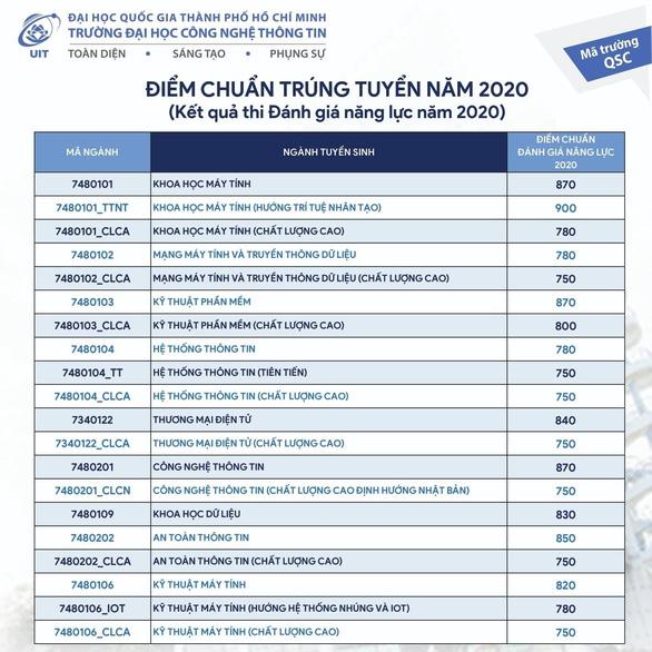 Diem chuan DGNL DH Cong nghe thong tin-DHQG TP.HCM 2020