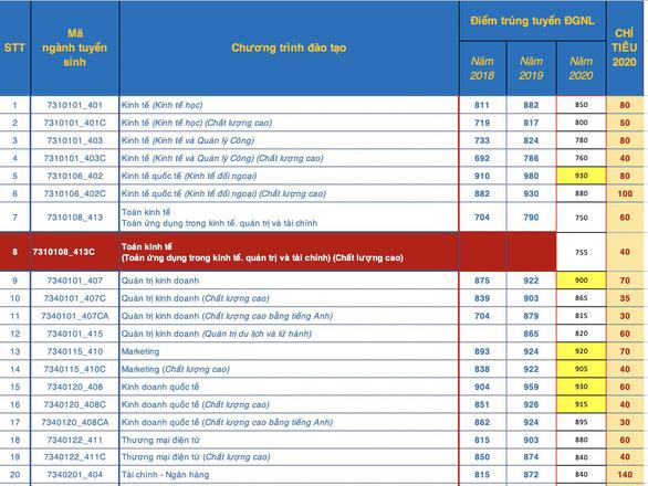Diem chuan DGNL nam 2020 DH Kinh Te-Luat DHQG TP.HCM