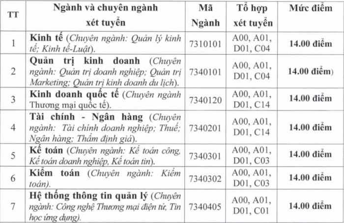 DH Tai Chinh - Quan Tri Kinh Doanh cong bo diem san nam 2020