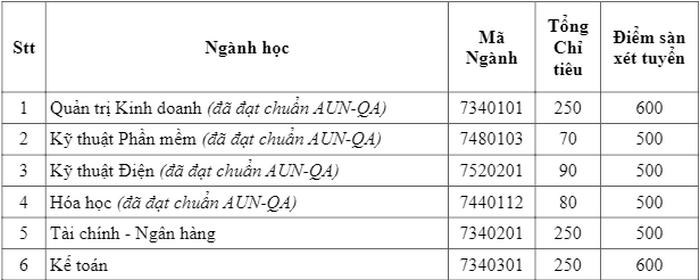 Diem san DGNL Truong Dai hoc Thu Dau Mot nam 2020