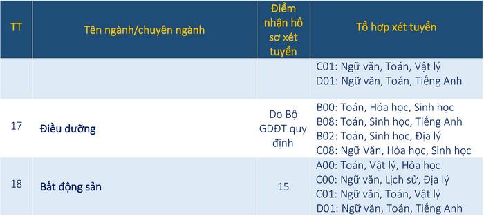 Diem san truong Dai hoc Ba Ria - Vung Tau nam 2020