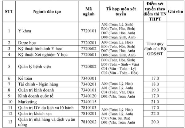 Truong Dai hoc Nam Can Tho cong bo diem san dot 1 nam 2020