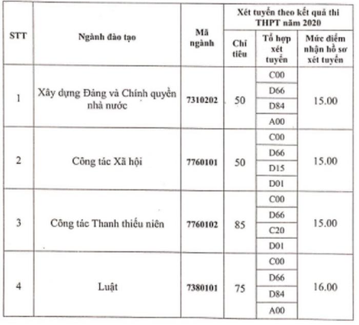 Diem san truong Hoc Vien Thanh Thieu Nien Viet Nam nam 2020