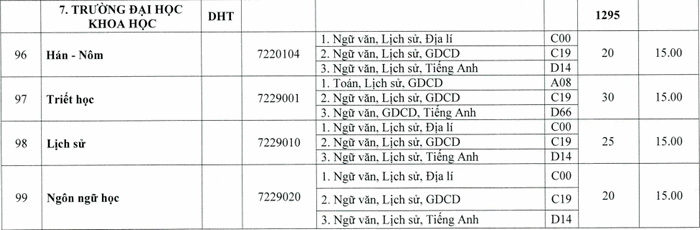 Diem san xet tuyen nam 2020 Dai hoc Khoa Hoc-Dai hoc Hue