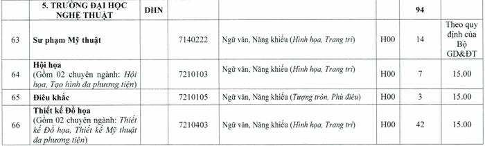 Truong Dai hoc Nghe Thuat-Dai hoc Hue cong bo diem san 2020