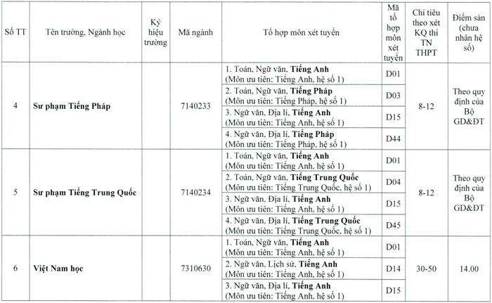 Diem san truong Dai hoc Ngoai Ngu - Dai hoc Hue nam 2020