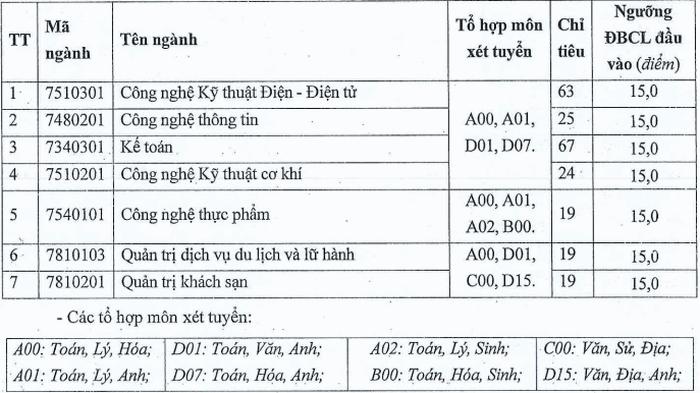 Truong Dai hoc Cong Nghiep Vinh cong bo diem san nam 2020