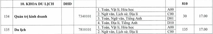 Khoa Du Lich-Dai hoc Hue cong bo diem san nam 2020