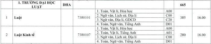 Truong Dai hoc Luat - Dai hoc Hue cong bo diem san nam 2020