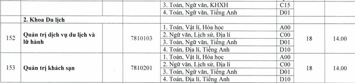 Phan Hieu Dai Hoc Hue Tai Quang Tri cong bo diem san nam 2020