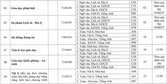 DH Su Pham - DH Hue cong bo diem san nganh ngoai Su pham 2020