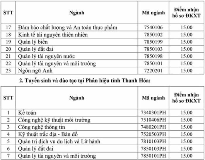 Diem san truong DH Tai Nguyen Va Moi Truong Ha Noi nam 2020