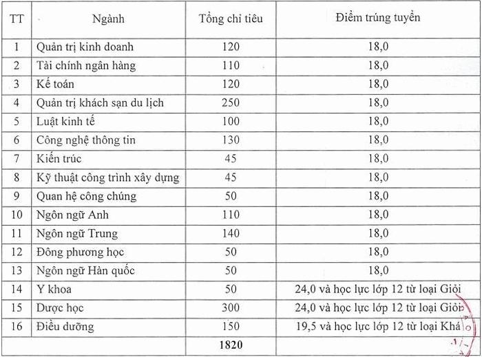Diem chuan hoc ba Dai hoc Dai Nam dot 1 nam 2020