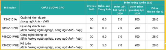 Diem chuan dot 1 nam 2020 Dai hoc Nha Trang