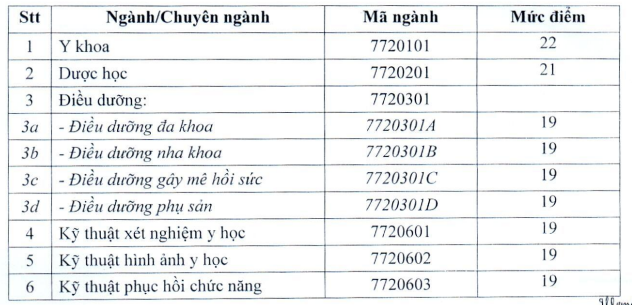 Diem san xet tuyen nam 2020 DH Ky Thuat Y Duoc Da Nang