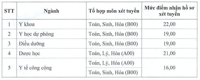 Diem san truong DH Y Duoc Thai Binh nam 2020