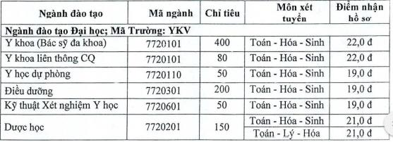 Diem san truong Dai hoc Y Khoa Vinh nam 2020