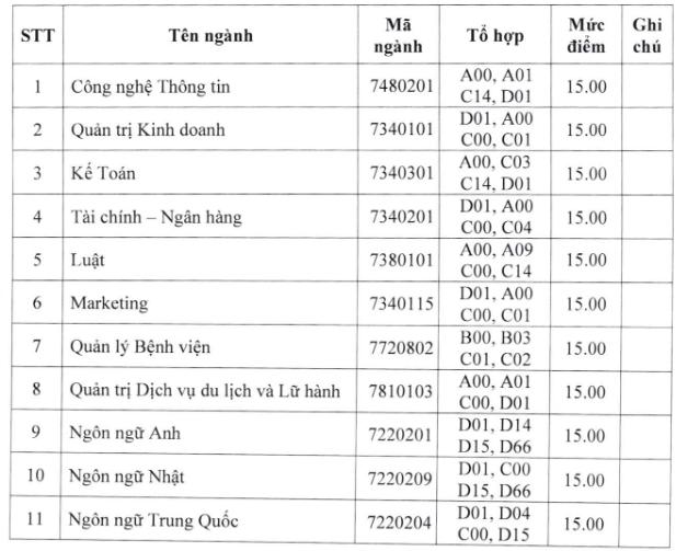 Diem san truong Dai hoc Hung Vuong TPHCM nam 2020