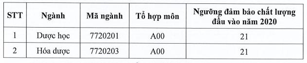 Dai hoc Duoc Ha Noi cong bo diem san nam 2020