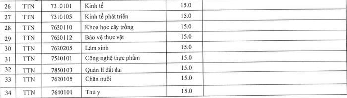 Dai hoc Tay Nguyen cong bo diem san nam 2020