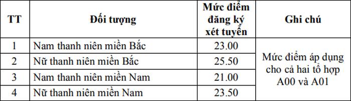 Diem san truong Hoc Vien Ky Thuat Quan Su nam 2020