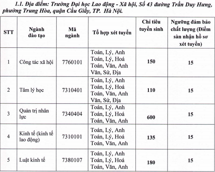 Diem san truong DH Lao Dong - Xa Hoi nam 2020