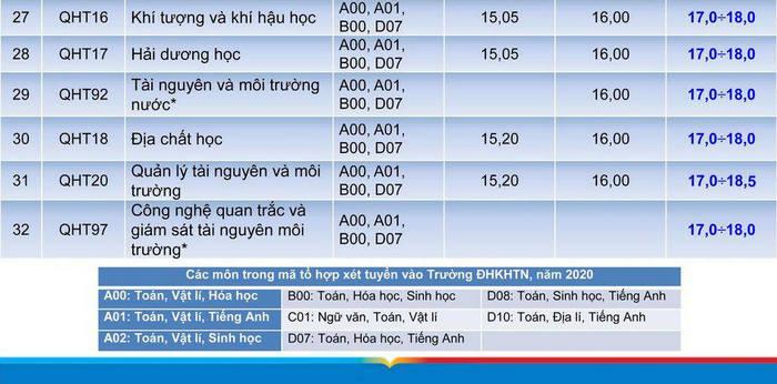 Diem chuan du kien DH Khoa hoc Tu nhien - DHQGHN 2020