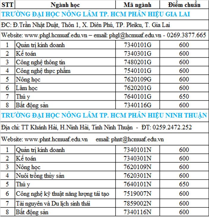DH Nong Lam TPHCM cong bo diem chuan DGNL nam 2020
