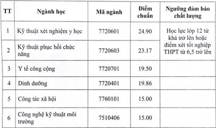 Dai hoc Y te Cong cong cong bo diem chuan hoc ba nam 2020