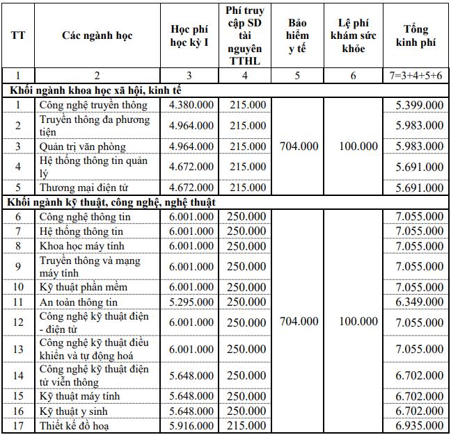 Hoc phi DH Cong nghe thong tin va Truyen thong-DH Thai Nguyen 2020
