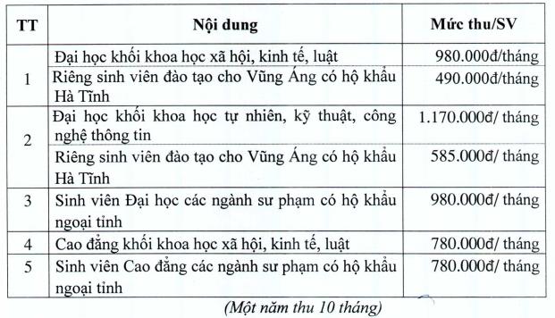 Hoc phi Dai hoc Ha Tinh nam 2020
