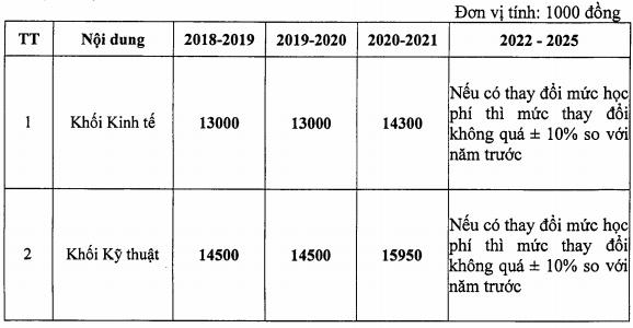 Hoc phi Dai hoc Dien Luc nam 2020