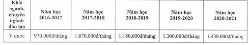 Hoc phi DH Y Duoc Hai Phong nam 2020