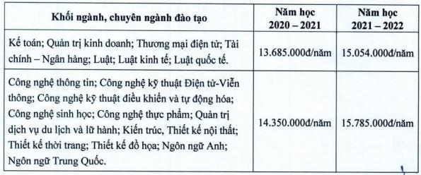 Hoc phi Dai hoc Mo Ha Noi nam 2020