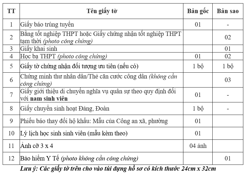 Ho so nhap hoc Dai hoc Cong Nghiep Quang Ninh nam 2020